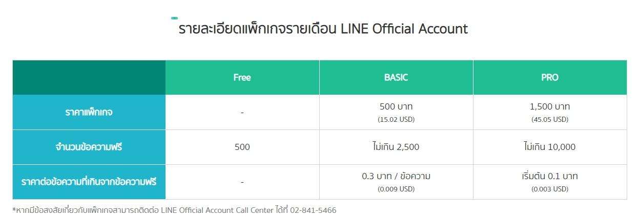 LINE ขึ้นราคา!!! ด้วยเหตุใด ราคาถึงขึ้นขนาดนี้ พ่อค้าแม่ค้าออนไลน์จะทำอย่างไร
